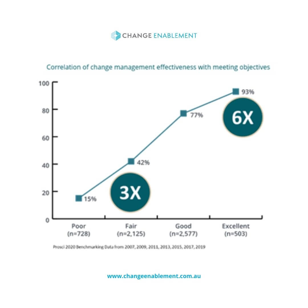 Graph about change management effectiveness