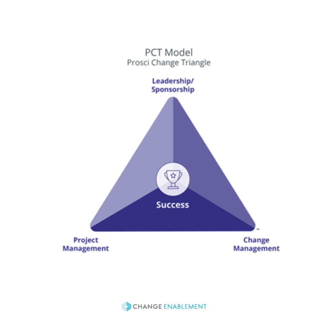 Prosci Change Triangle Model